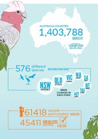 2016 Aussie Backyard Bird Count